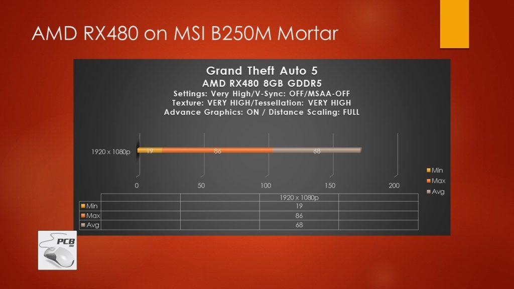GTA V Ultra Settings MSI B250m benchamrk scores