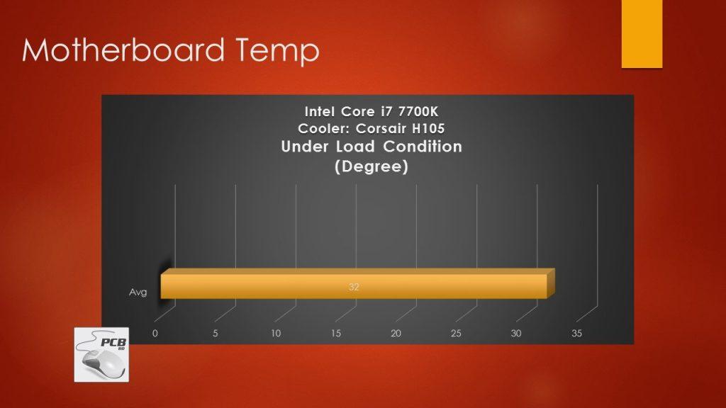 MSI B250m Mobo Temp Default