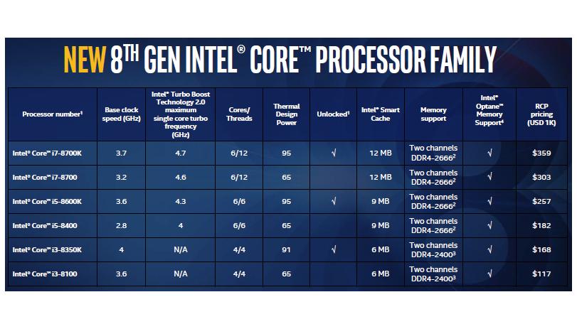Intel 8th gen processor family Estimated Price