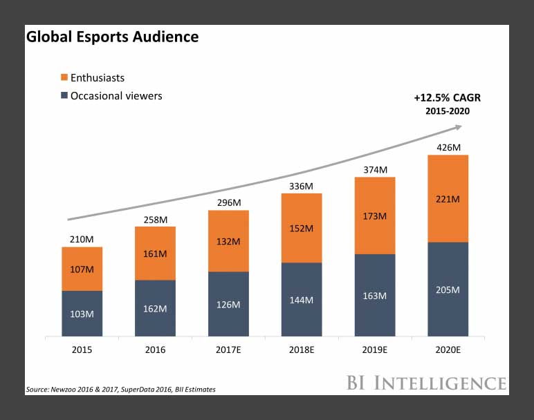 Global Esports Gaming Audience Graph