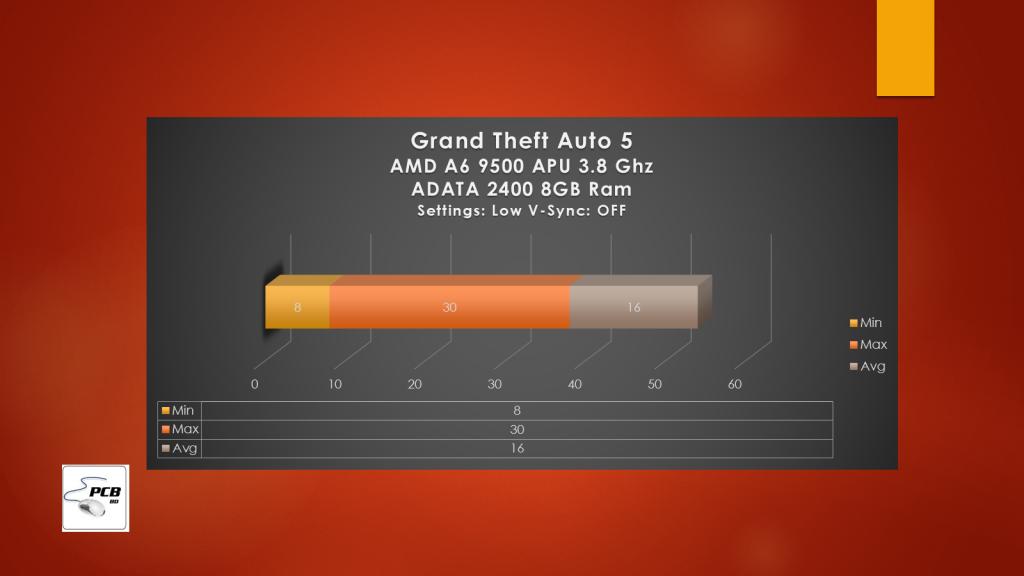 Grand Theft Auto V Benchmarks