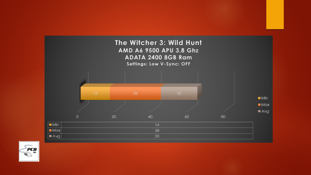 Witcher 3 Benchmarks