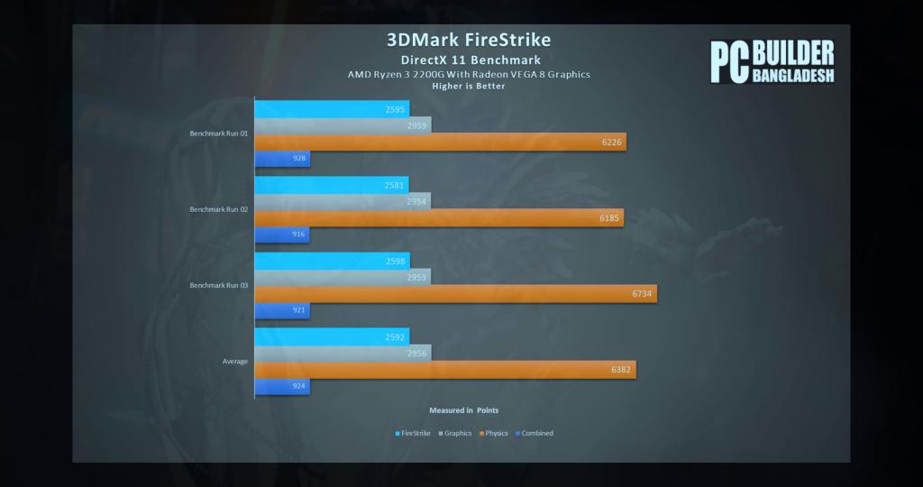3DMark Fire Strike Score Image