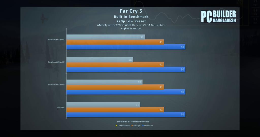 Far Cry 5 Score