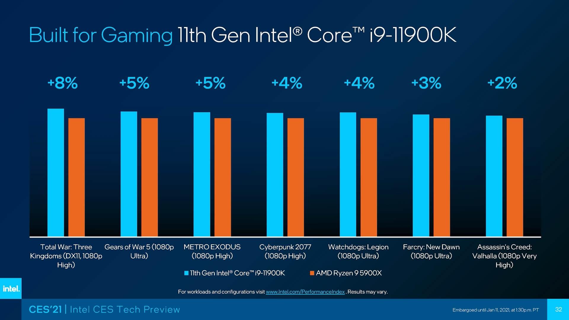 Performance Comparison: